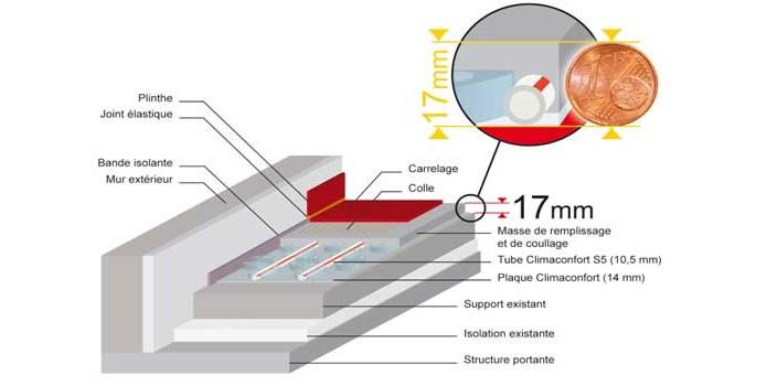 plancher chauffant sp cial r novation. Black Bedroom Furniture Sets. Home Design Ideas